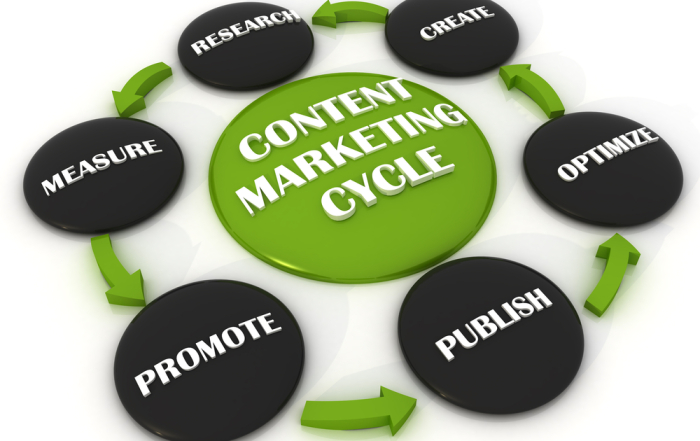 6 Critical Tips To Creating Website Content